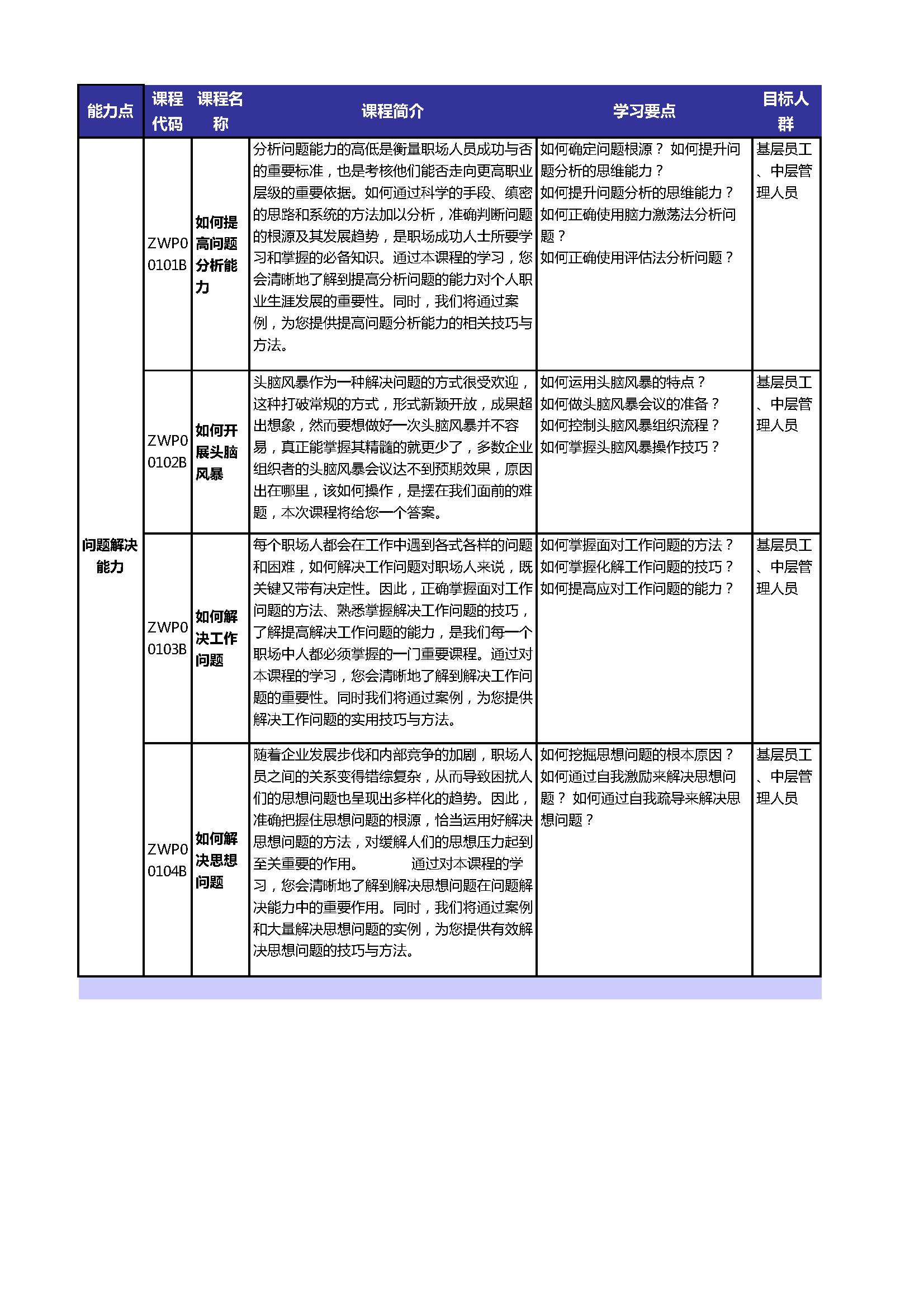 创孵学院拟定课程目录_页面_002.png
